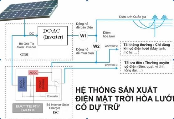 Cách lắp đặt điện mặt trời áp mái kết hợp