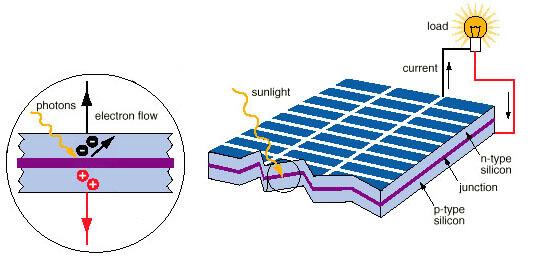 lắp đặt pin mặt trời Biên hòa
