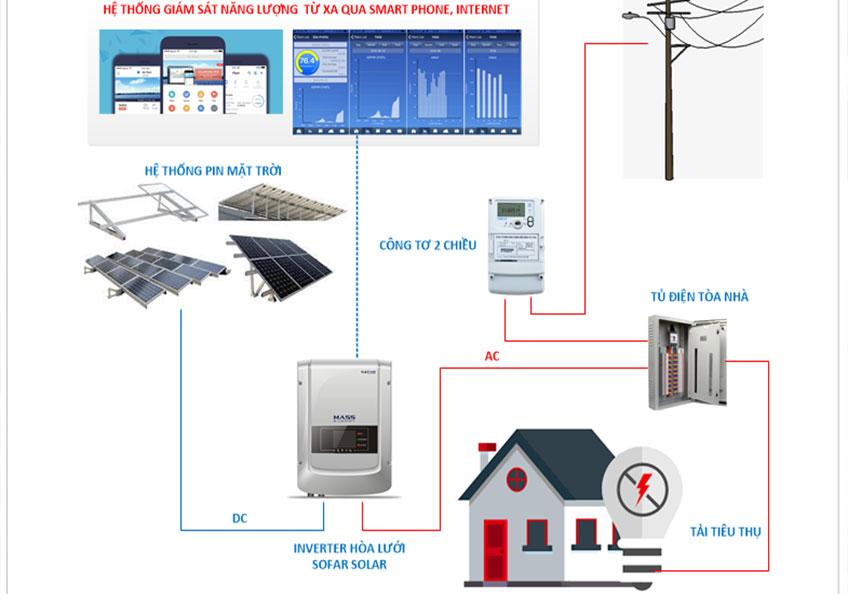 hệ thống điện nagw lương mặt trời