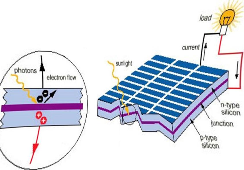 Cấu tạo tấm pin mặt trời