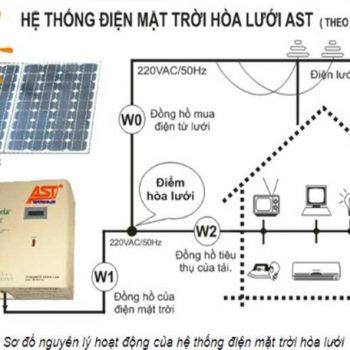 Nguyên lý hoạt động của tấm pin năng lượng mặt trời
